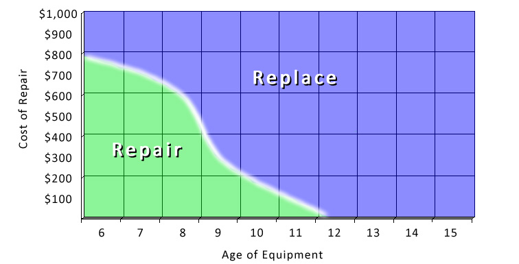 Image Result For Average Cost To Replace A Furnace